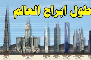 صور اكبر برج في العالم , ماهو اكثر مبني ضرب الرقم القياسي فى الطول