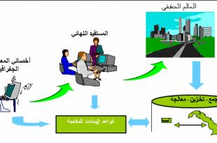 صورة مقدمة في نظم المعلومات الجغرافية , ما هي نظم المعلومات الجغرافية
