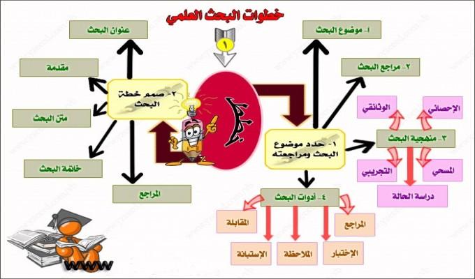صورة خطوات البحث العلمي مع مثال , طريقة البحث العلمي