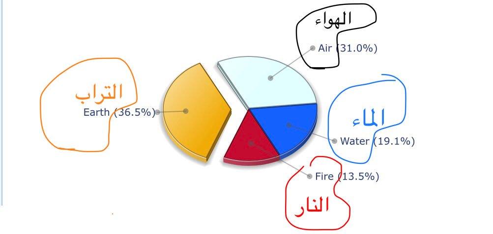 صورة الابراج , المميزات المشتركه بين الابراج النارية والترابية والهوائية والمائية